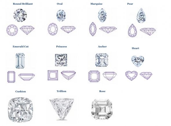 How To Buy A Diamond Based On It's Color, Clarity, Cut And